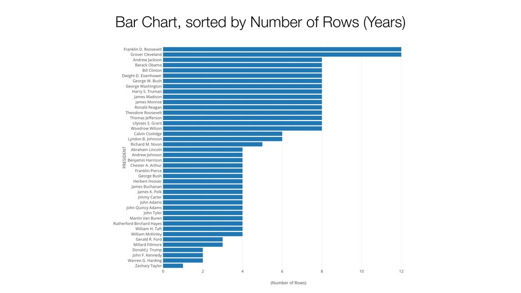 Bar Chart, sorted by Number of Rows (Years)