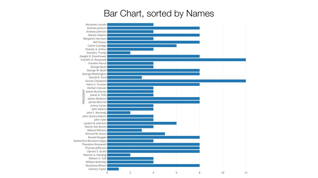 Bar Chart, sorted by Names