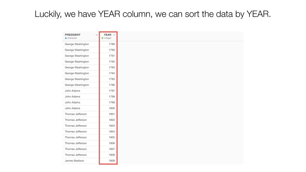 Luckily, we have YEAR column, we can sort the d...