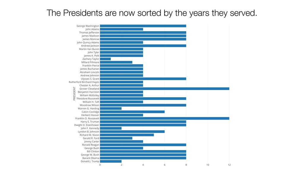 The Presidents are now sorted by the years they...