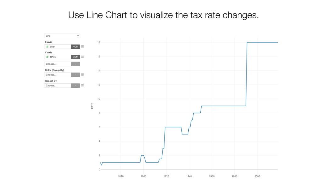 Use Line Chart to visualize the tax rate change...
