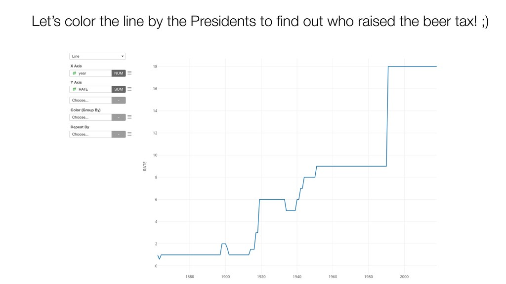 Let's color the line by the Presidents to find o...