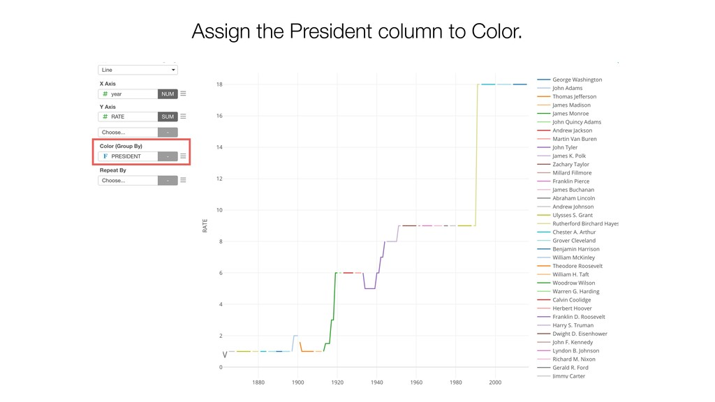 Assign the President column to Color.