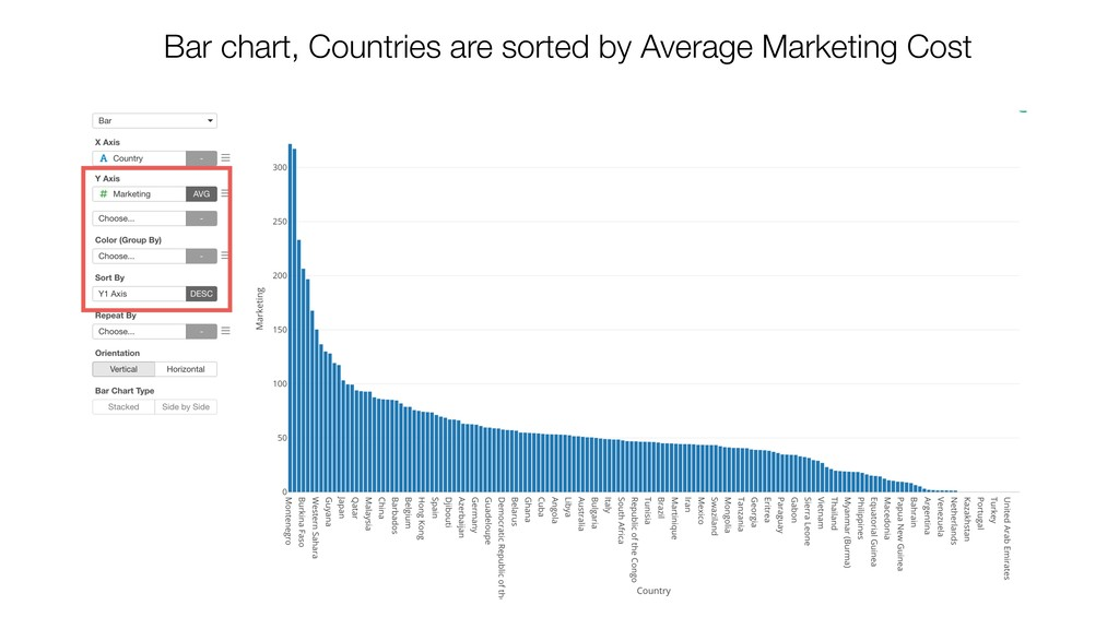 Bar chart, Countries are sorted by Average Mark...