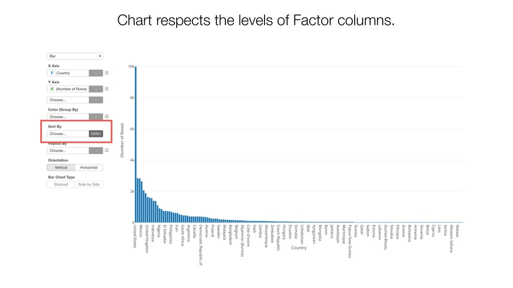 Chart respects the levels of Factor columns.