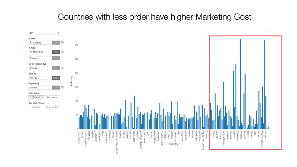 Countries with less order have higher Marketing...