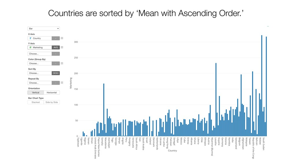 Countries are sorted by 'Mean with Ascending Or...