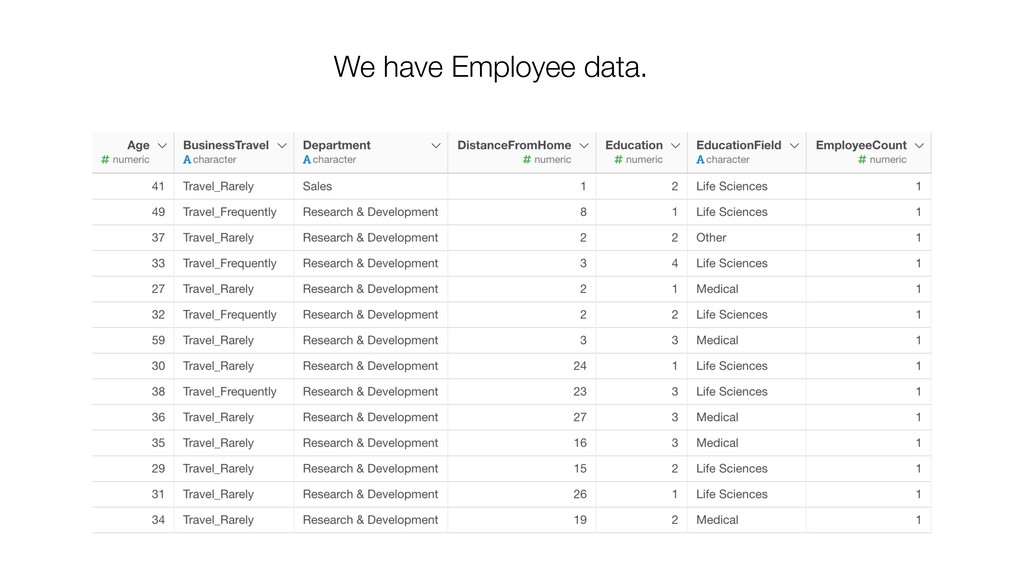 We have Employee data.