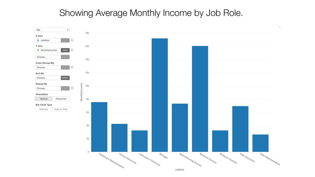 Showing Average Monthly Income by Job Role.