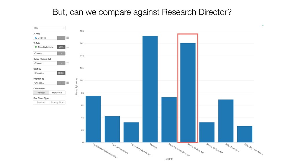 But, can we compare against Research Director?