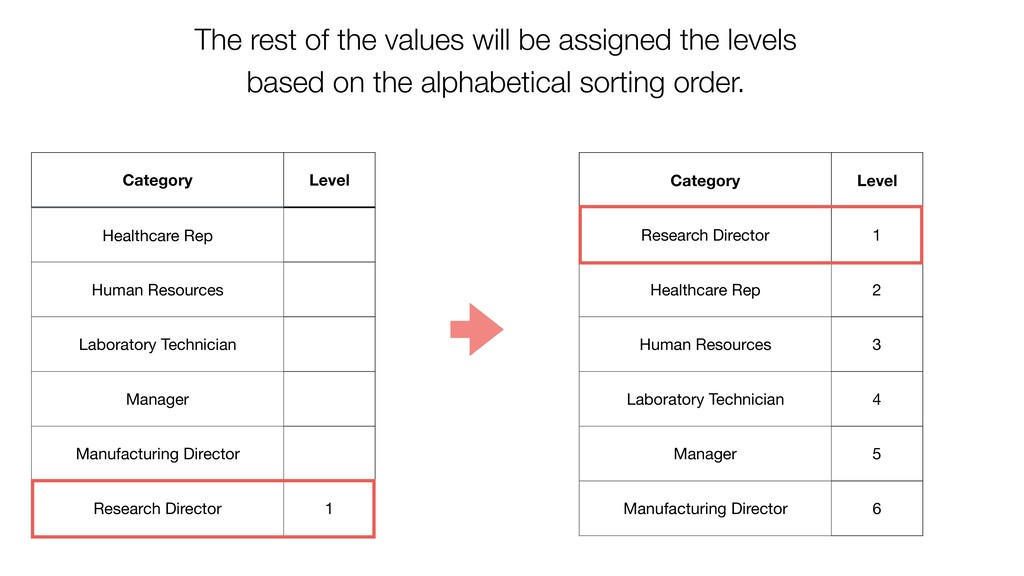 Category Level Research Director 1 Healthcare R...