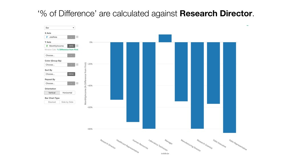 '% of Difference' are calculated against Resear...
