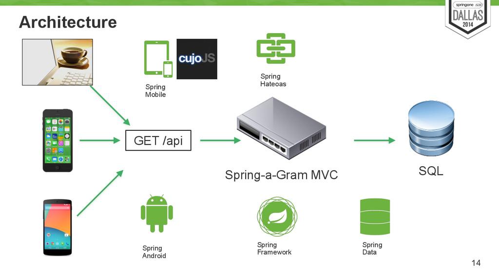 Architecture 14 GET /api Spring-a-Gram MVC SQL ...