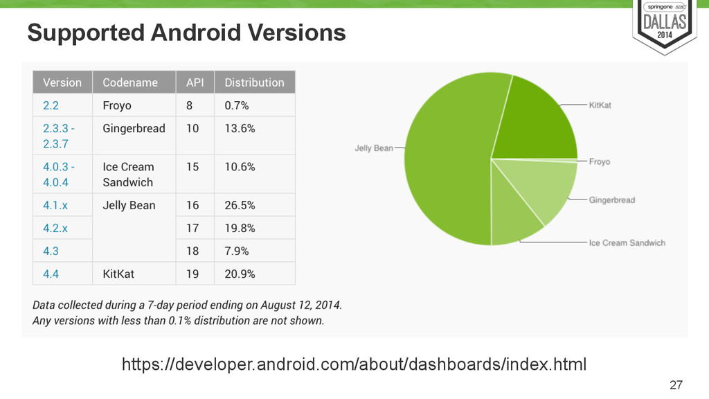 Supported Android Versions 27 https://developer...