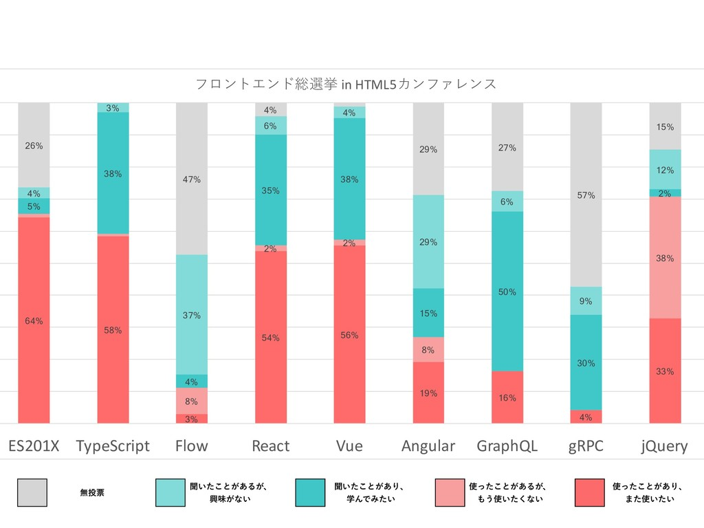 64% 58% 3% 54% 56% 19% 16% 4% 33% 8% 2% 2% 8% 3...