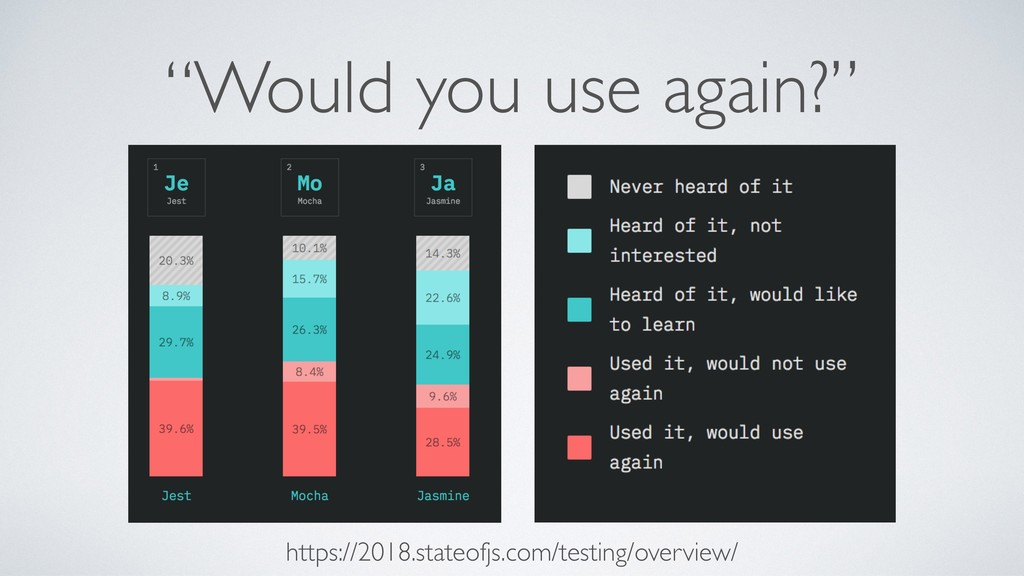 """""""Would you use again?"""" https://2018.stateofjs.c..."""