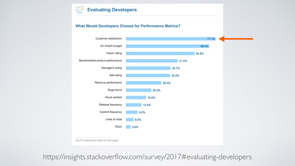https://insights.stackoverflow.com/survey/2017#e...