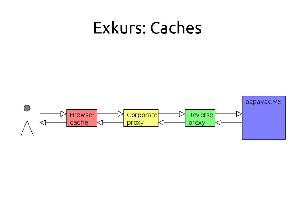 Exkurs: Caches
