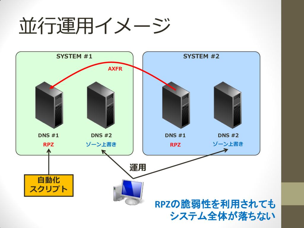 並行運用イメージ DNS #1 DNS #2 DNS #1 DNS #2 SYSTEM #1 ...