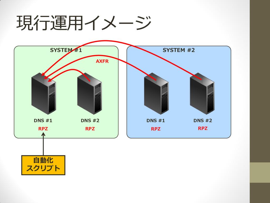 現行運用イメージ DNS #1 DNS #2 DNS #1 DNS #2 RPZ RPZ RP...