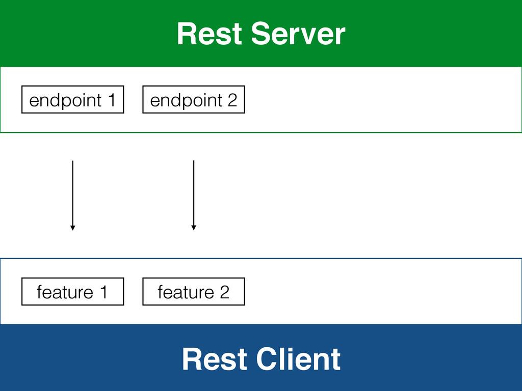 Rest Client Rest Server endpoint 1 feature 1 en...