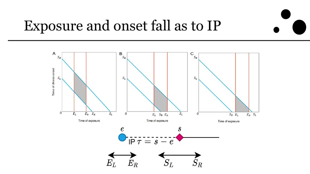 Exposure and onset fall as to IP