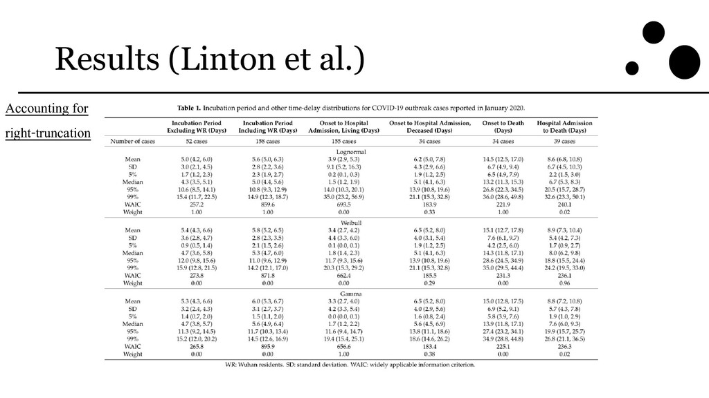 Results (Linton et al.) Accounting for right-tr...
