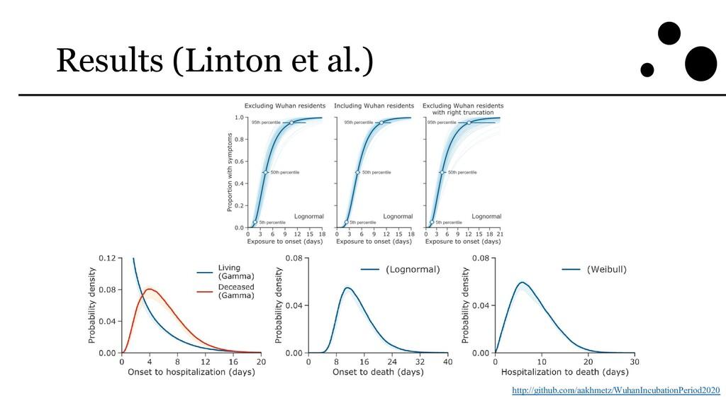 Results (Linton et al.) http://github.com/aakhm...