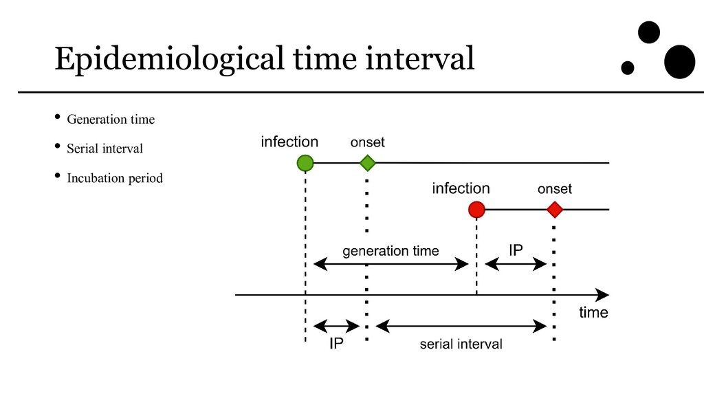 Epidemiological time interval • Generation time...