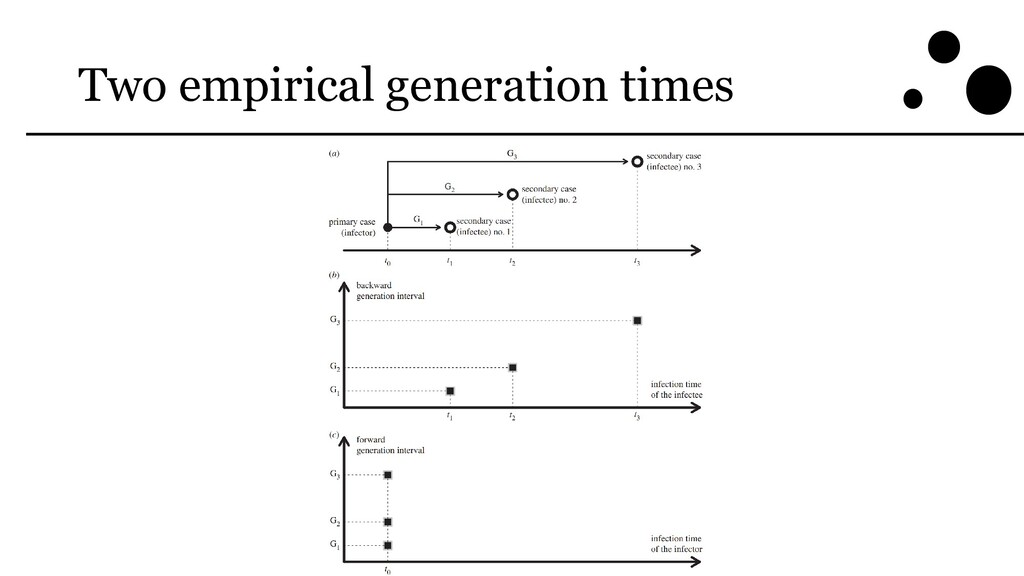Two empirical generation times