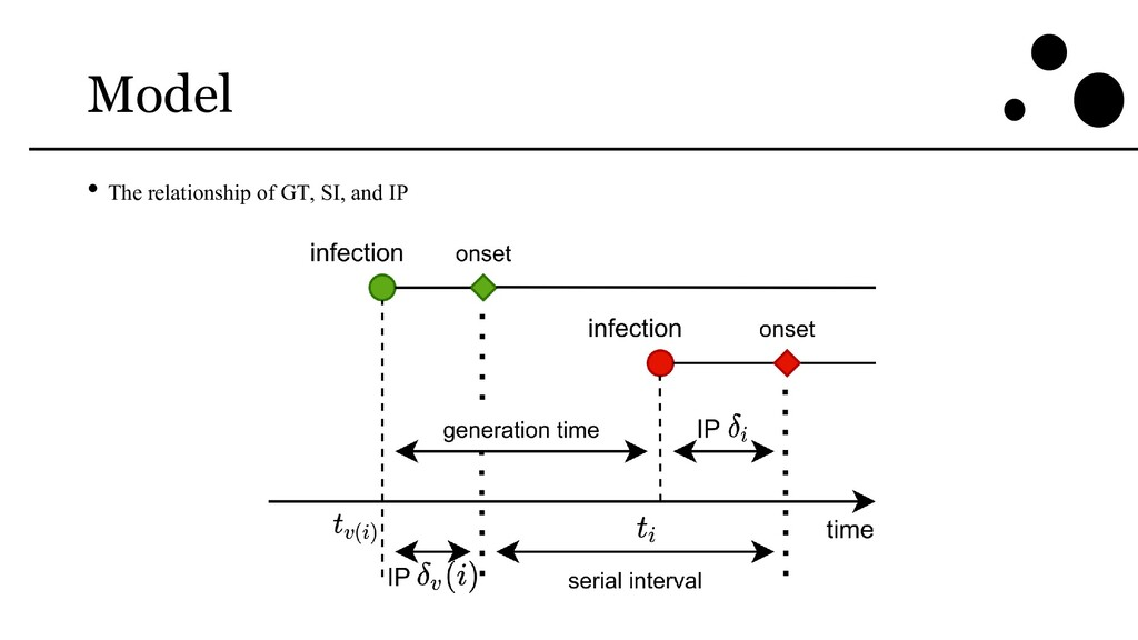 Model • The relationship of GT, SI, and IP