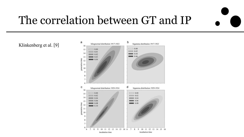 The correlation between GT and IP Klinkenberg e...