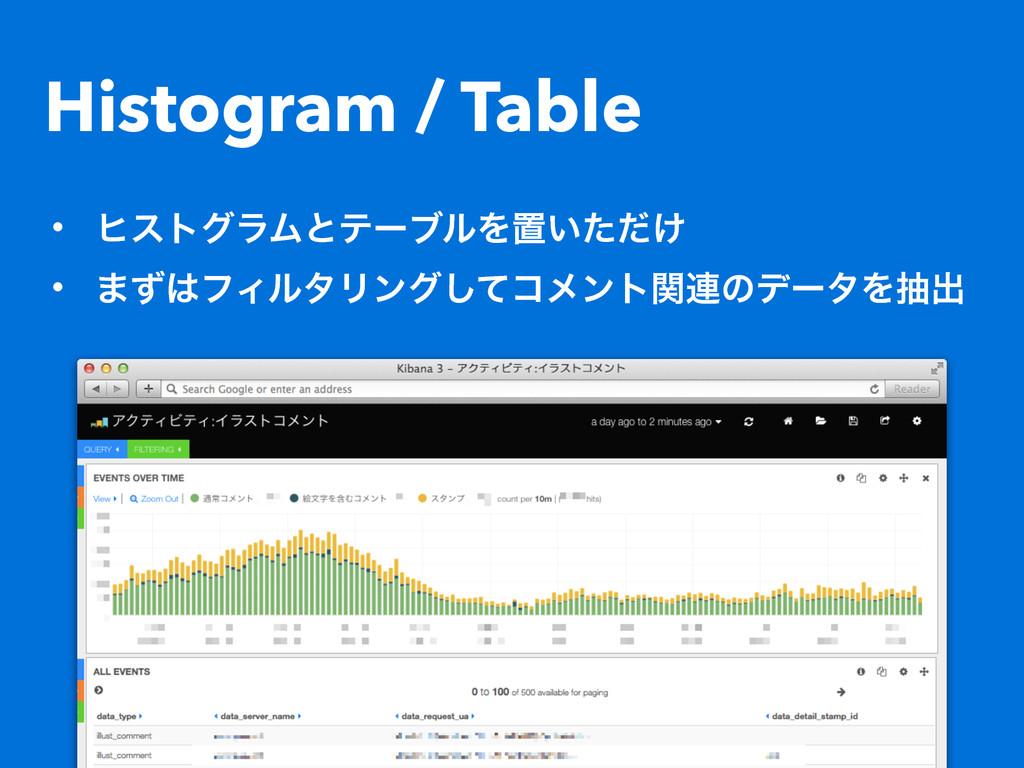Histogram / Table • ώετάϥϜͱςʔϒϧΛஔ͍͚ͨͩ • ·ͣϑΟϧλ...