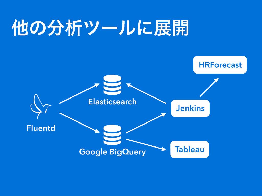 ଞͷੳπʔϧʹల։  Elasticsearch Fluentd  Google Big...