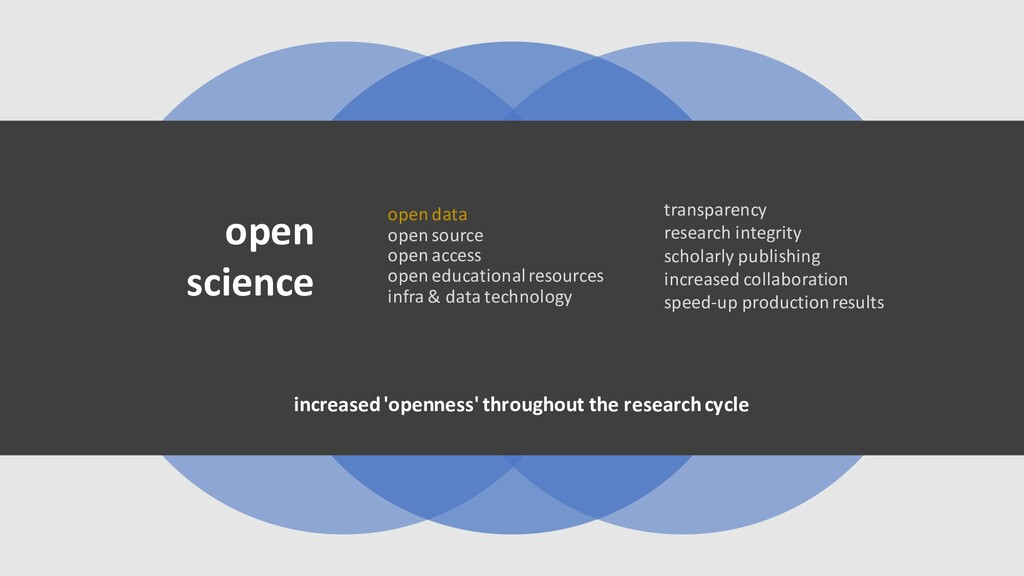 open data open source open access open educatio...