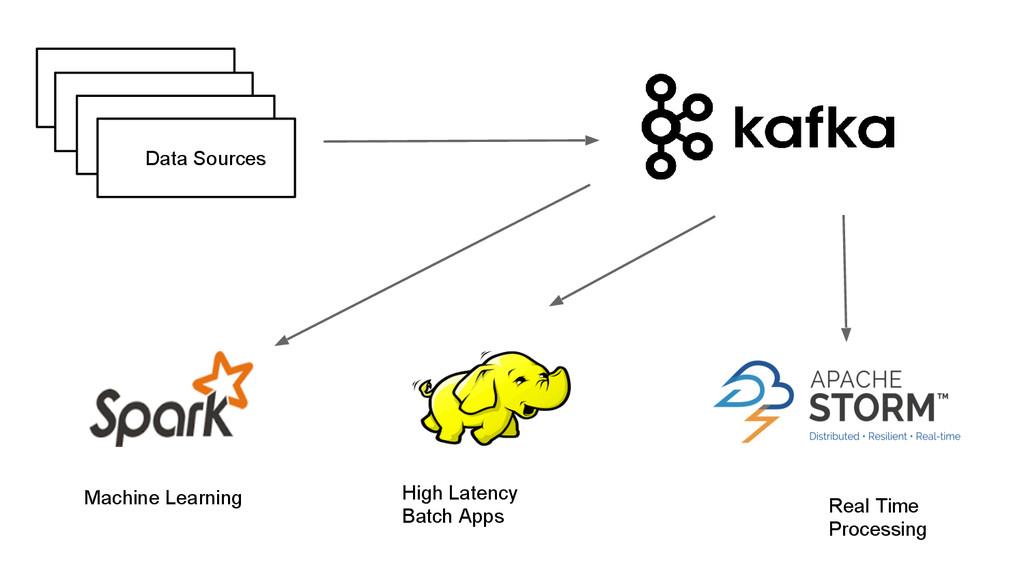 Data Sources Machine Learning High Latency Batc...