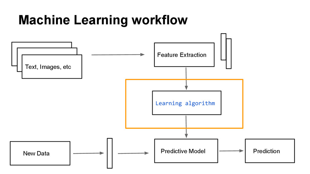 Machine Learning workflow Text, Images, etc Fea...