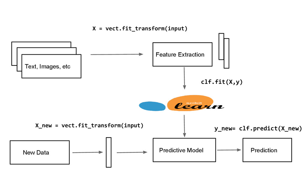 Text, Images, etc Feature Extraction Predictive...