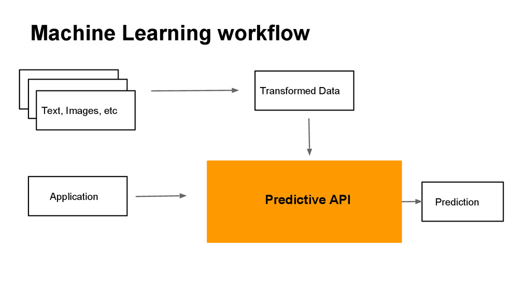 Machine Learning workflow Text, Images, etc Tra...