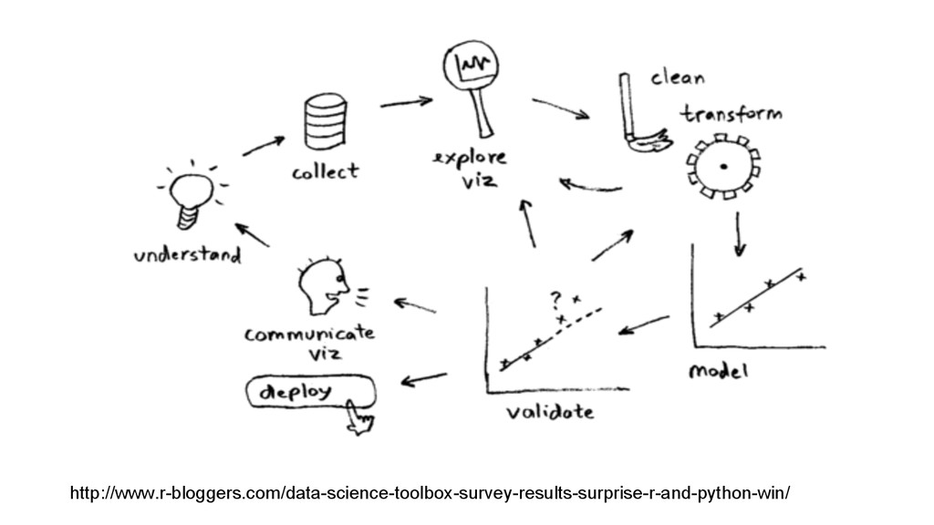 http://www.r-bloggers.com/data-science-toolbox-...