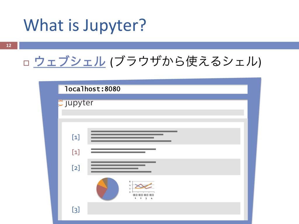 What is Jupyter? 12 [3] [1] [1] [2] 0 2 4 ...