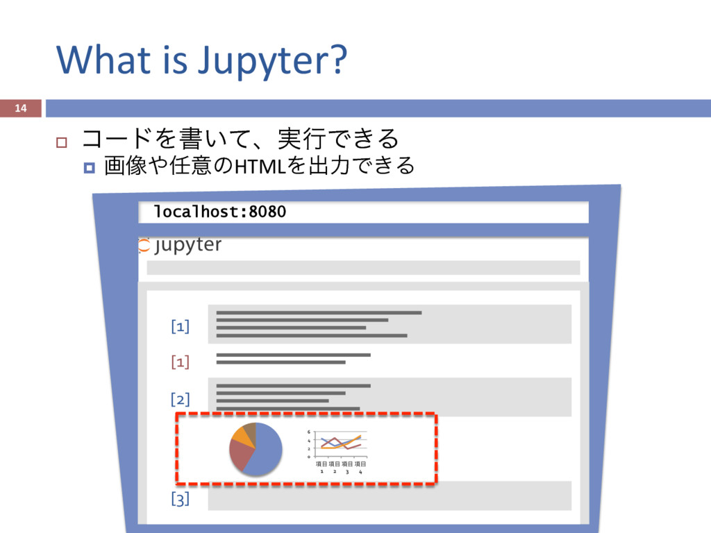 What is Jupyter? 14 [3] [1] [1] [2] 0 2 4 ...