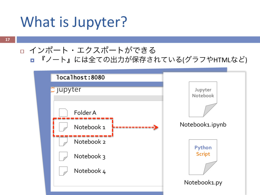 What is Jupyter? 17 localhost:8080 Folder A ...