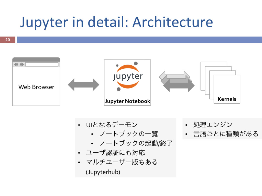 Jupyter in detail: Architecture 20 Jupyter Not...