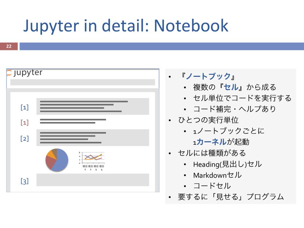 Jupyter in detail: Notebook 22 [3] [1] [1] ...