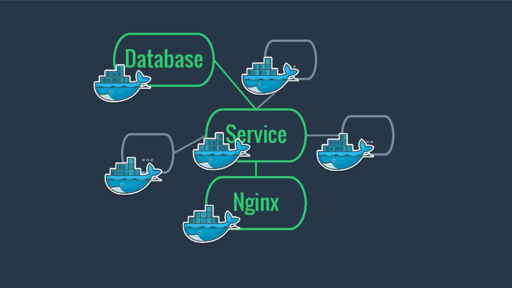 Service Database ... ... ... Nginx