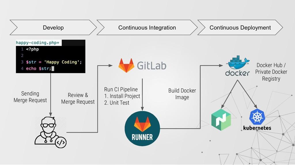 Sending Merge Request Develop Continuous Integr...