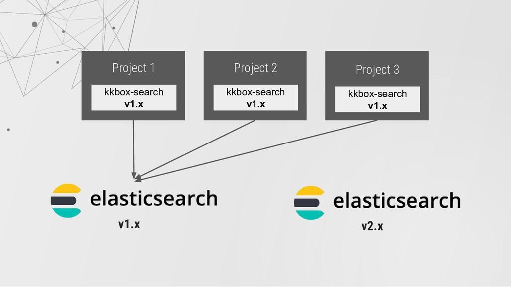 Project 1 kkbox-search v1.x Project 2 kkbox-sea...