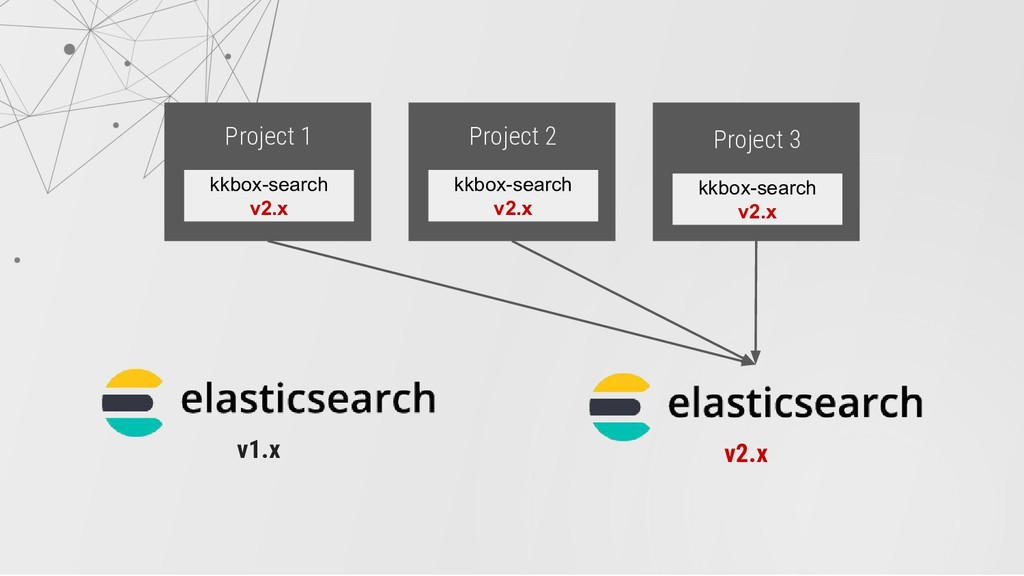 Project 1 kkbox-search v2.x Project 2 kkbox-sea...