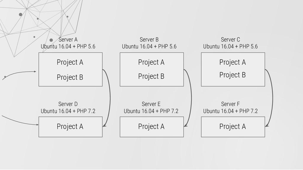 Server A Ubuntu 16.04 + PHP 5.6 Project A Proje...